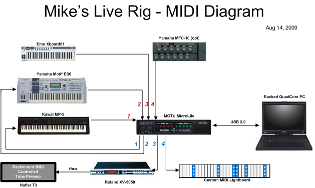 folkenroth central mike folkenroth keyboard rig midi configuration wiring. Black Bedroom Furniture Sets. Home Design Ideas